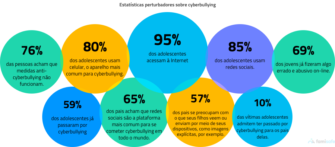 common cyberbullying statistics web