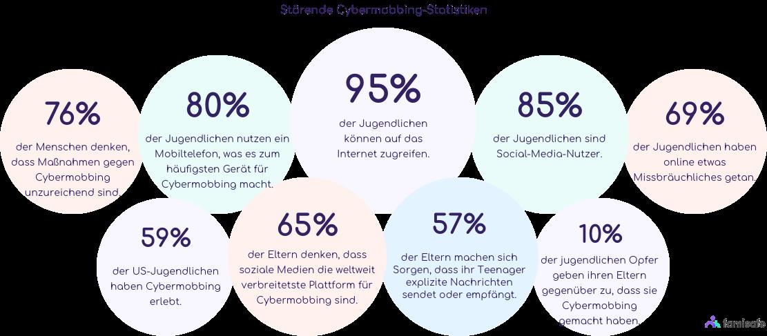 Gemeinsame Statistiken von Cybermobbing