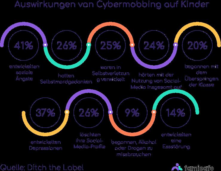 Auswirkungen von Cybermobbing auf Kinder