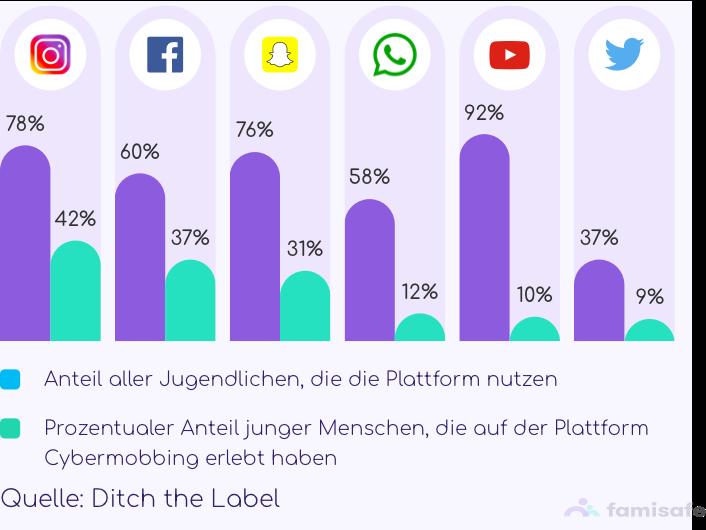 Cybermobbing in sozialen Netzwerken mobile