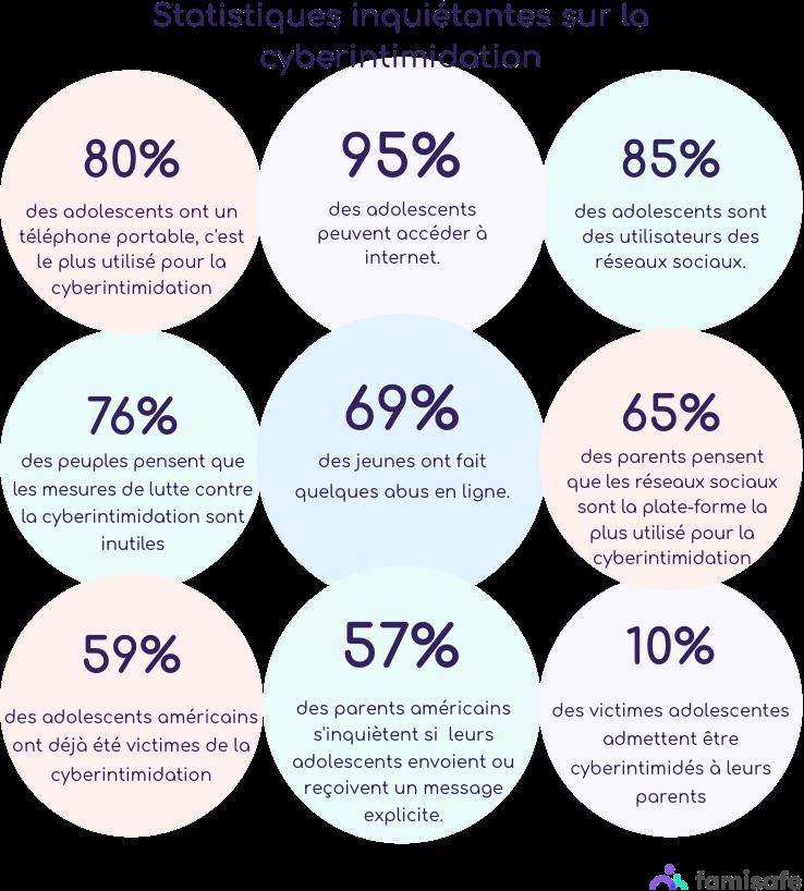 statistiques communes de cyberintimidation mobile