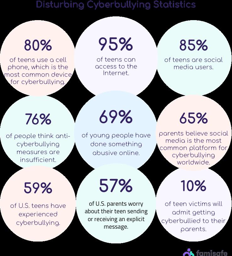 common cyberbullying statistics mobile