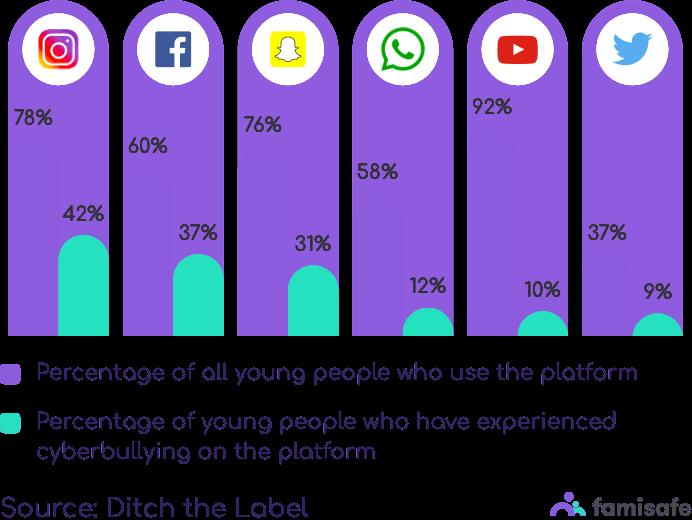 cyberbullying on social media mobile