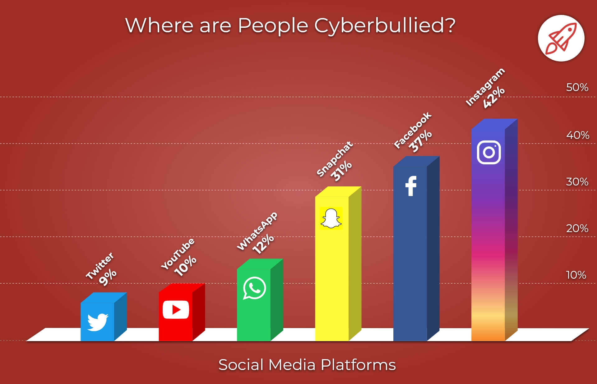 cyber-bullying on Social Meadia Platforms