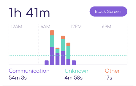 screen time report on FamiSafe